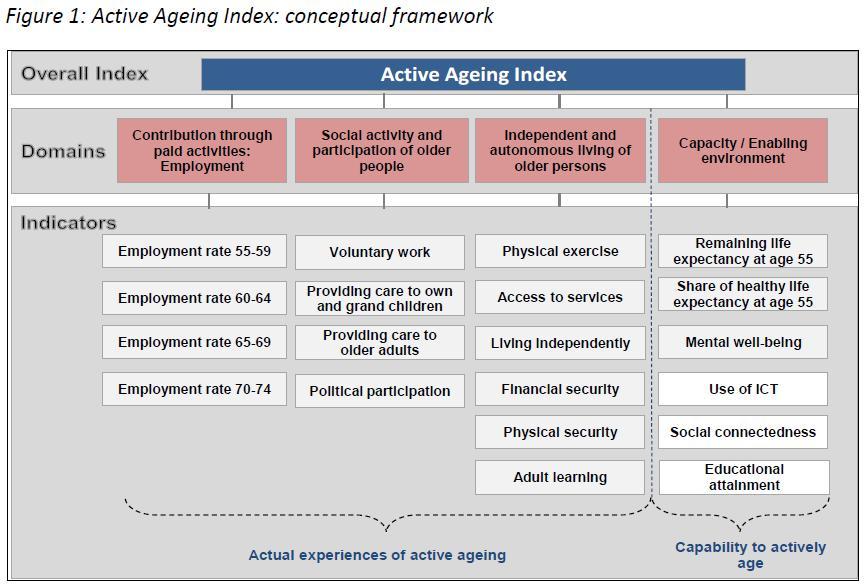 vyresniu zmoniu aktyvumo indeksas 2